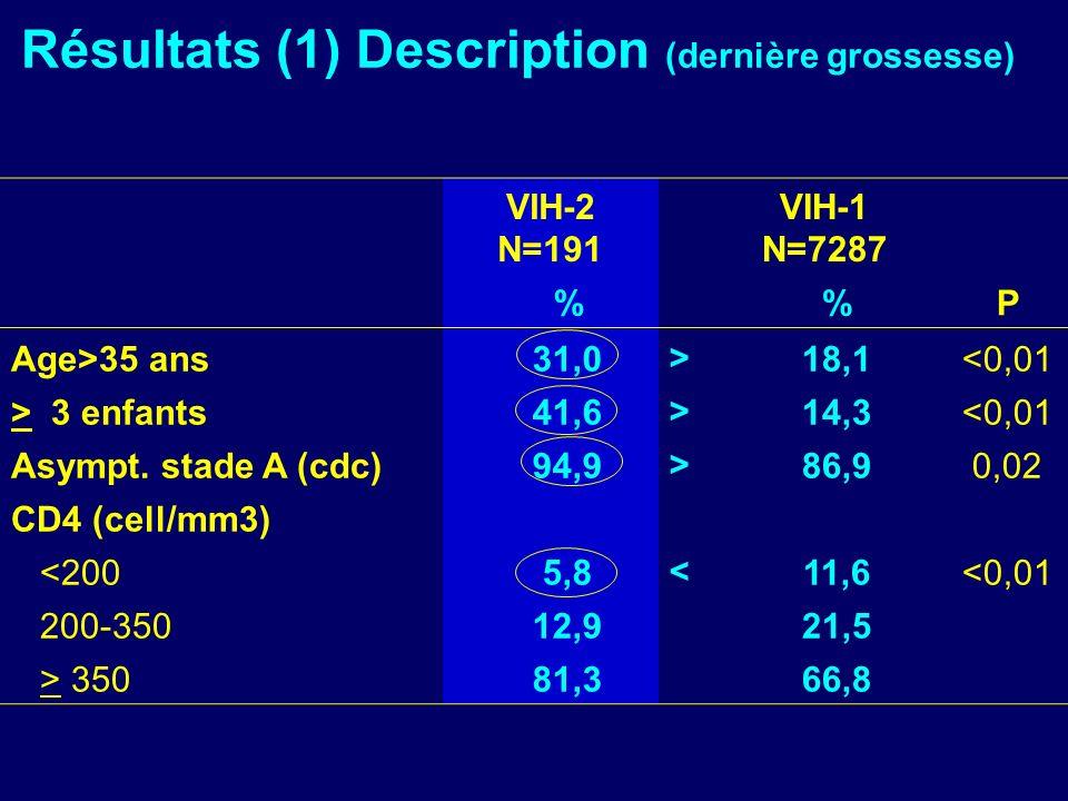 Résultats (1) Description (dernière grossesse) VIH-2 N=191 VIH-1 N=7287 % %P Age>35 ans31,0>18,1<0,01 > 3 enfants41,6>14,3<0,01 Asympt. stade A (cdc)9