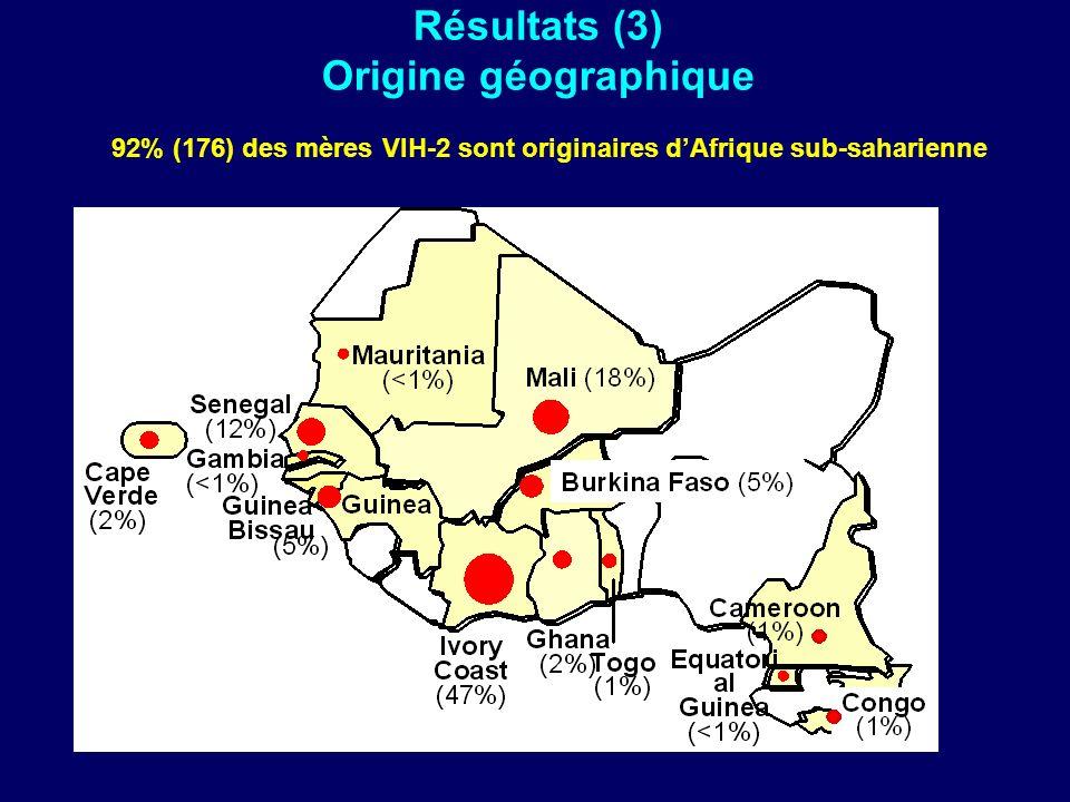 Résultats (3) Origine géographique 92% (176) des mères VIH-2 sont originaires dAfrique sub-saharienne