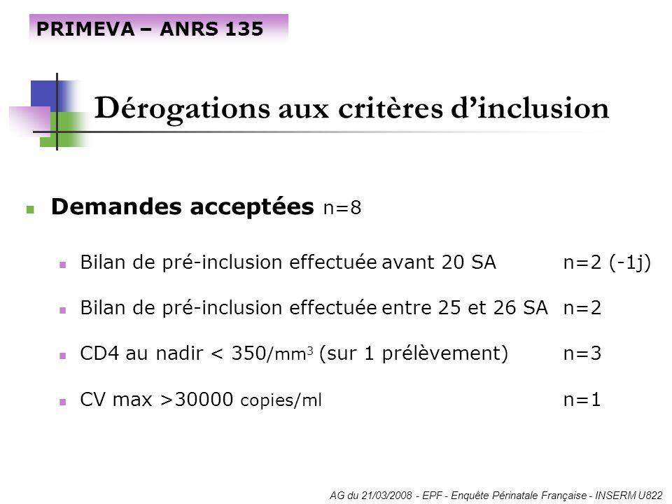 Dérogations aux critères dinclusion Demandes acceptées n=8 Bilan de pré-inclusion effectuée avant 20 SAn=2 (-1j) Bilan de pré-inclusion effectuée entr