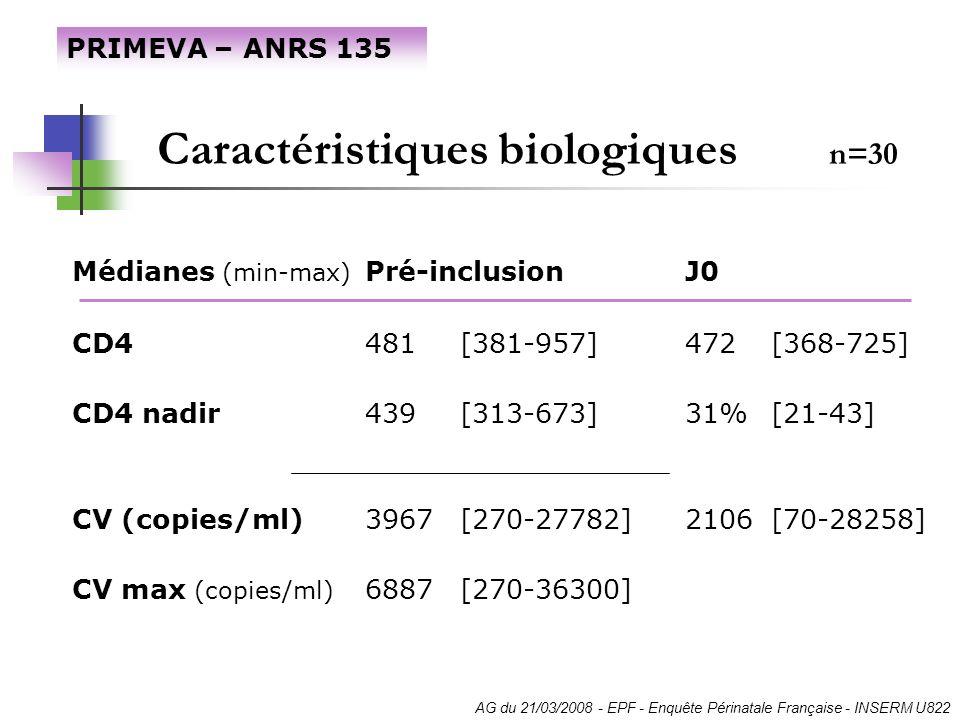 Caractéristiques biologiques n=30 Médianes (min-max) Pré-inclusionJ0 CD4481 [381-957]472[368-725] CD4 nadir439 [313-673]31%[21-43] CV (copies/ml)3967[