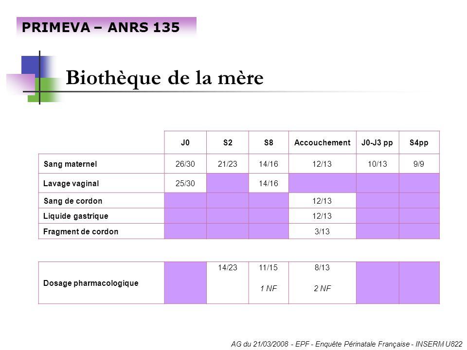 Biothèque de la mère PRIMEVA – ANRS 135 AG du 21/03/2008 - EPF - Enquête Périnatale Française - INSERM U822 J0S2S8AccouchementJ0-J3 ppS4pp Sang matern