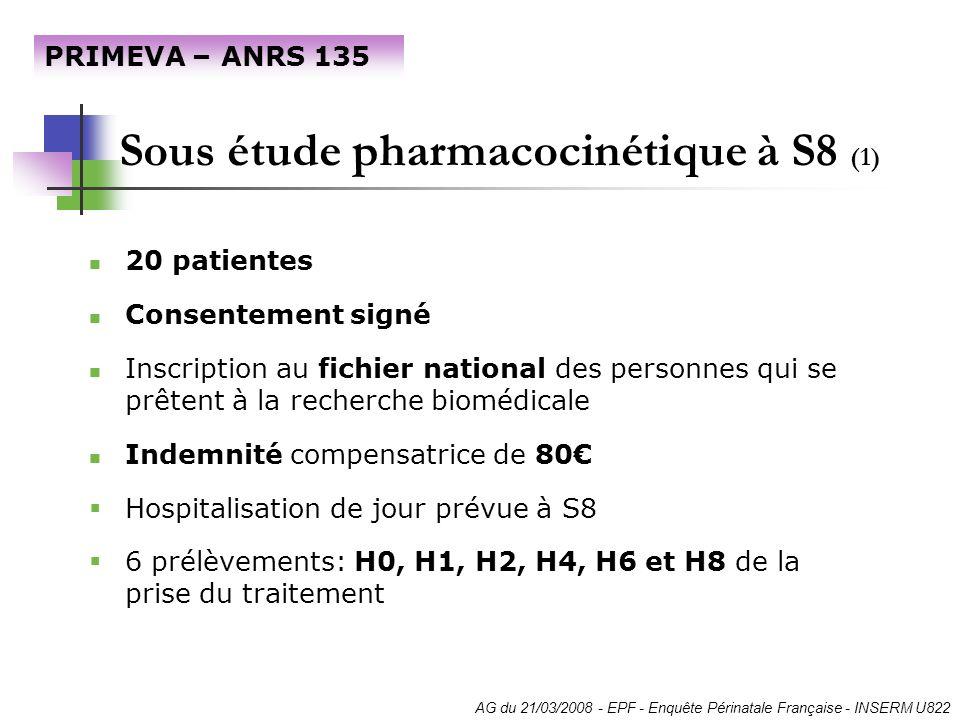 Sous étude pharmacocinétique à S8 (1) 20 patientes Consentement signé Inscription au fichier national des personnes qui se prêtent à la recherche biom