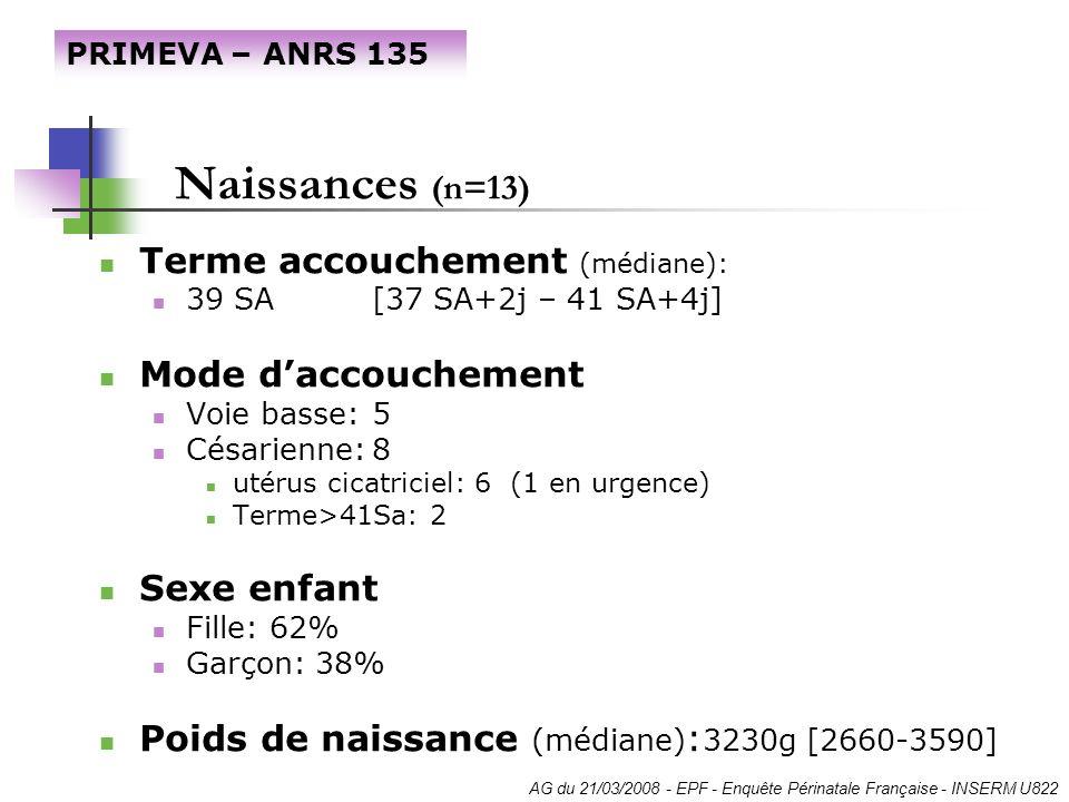 Naissances (n=13) Terme accouchement (médiane): 39 SA [37 SA+2j – 41 SA+4j] Mode daccouchement Voie basse:5 Césarienne:8 utérus cicatriciel: 6 (1 en u