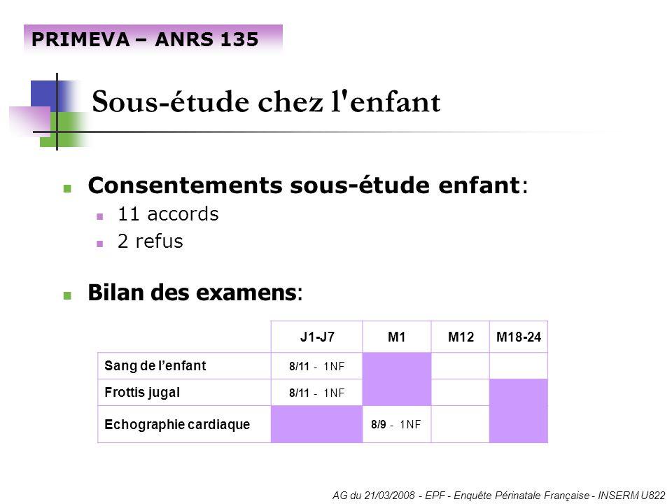 Sous-étude chez l'enfant PRIMEVA – ANRS 135 AG du 21/03/2008 - EPF - Enquête Périnatale Française - INSERM U822 Consentements sous-étude enfant: 11 ac