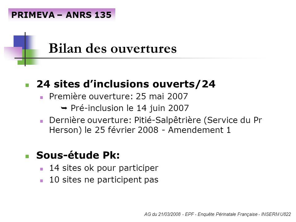 Bilan des ouvertures 24 sites dinclusions ouverts/24 Première ouverture: 25 mai 2007 Pré-inclusion le 14 juin 2007 Dernière ouverture: Pitié-Salpêtriè