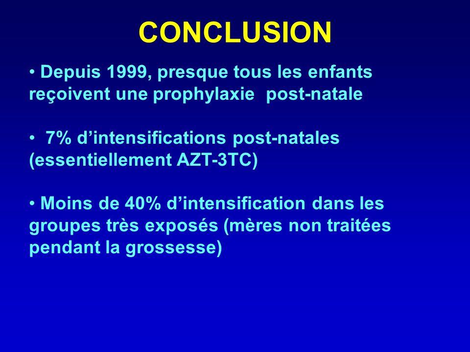 CONCLUSION Depuis 1999, presque tous les enfants reçoivent une prophylaxie post-natale 7% dintensifications post-natales (essentiellement AZT-3TC) Moins de 40% dintensification dans les groupes très exposés (mères non traitées pendant la grossesse)