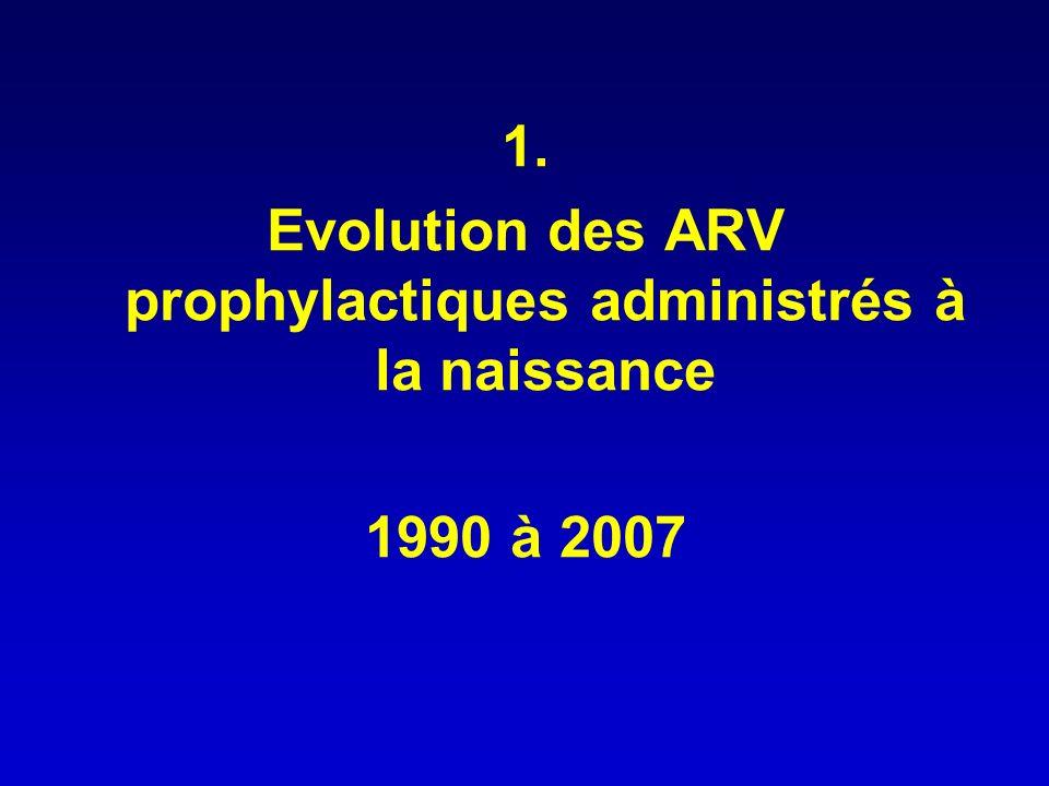 Rien 1,9% (114) Mono nuc 90,8% (5 266) Bi nuc 4,8% (280) Incluant IP/NNRTI 2,3% (138) 2001 - 2007 Essai EVOLUTION DES PROPHYLAXIES POST-NATALES