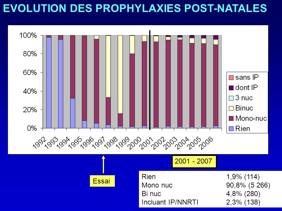 Rien 1,9% (114) Mono nuc 90,8% (5 266) Bi nuc 4,8% (280) Incluant IP/NNRTI 2,3% (138) 2001 - 2007 Essai EVOLUTION DES PROPHYLAXIES POST-NATALES