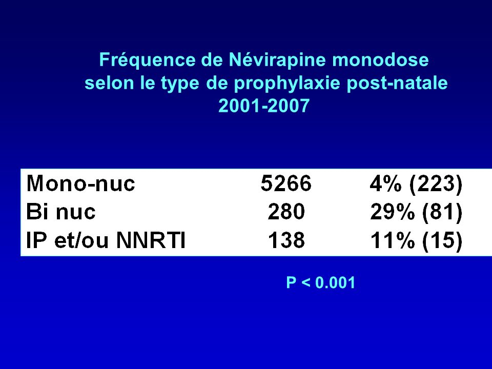 Fréquence de Névirapine monodose selon le type de prophylaxie post-natale 2001-2007 P < 0.001