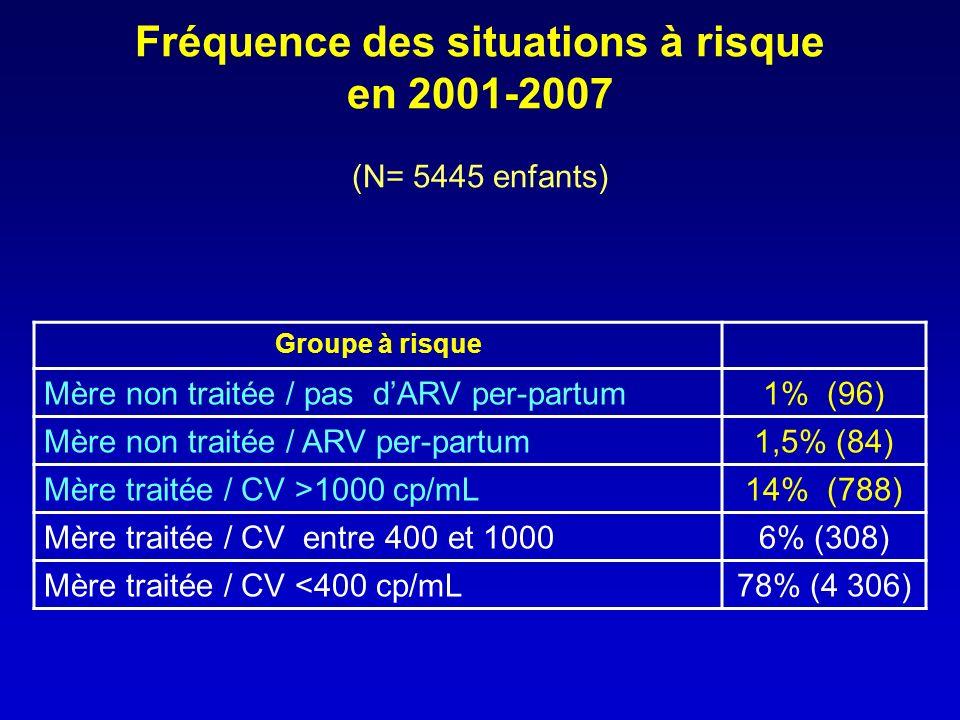 Fréquence des situations à risque en 2001-2007 (N= 5445 enfants) Groupe à risque Mère non traitée / pas dARV per-partum1% (96) Mère non traitée / ARV per-partum1,5% (84) Mère traitée / CV >1000 cp/mL14% (788) Mère traitée / CV entre 400 et 10006% (308) Mère traitée / CV <400 cp/mL78% (4 306)