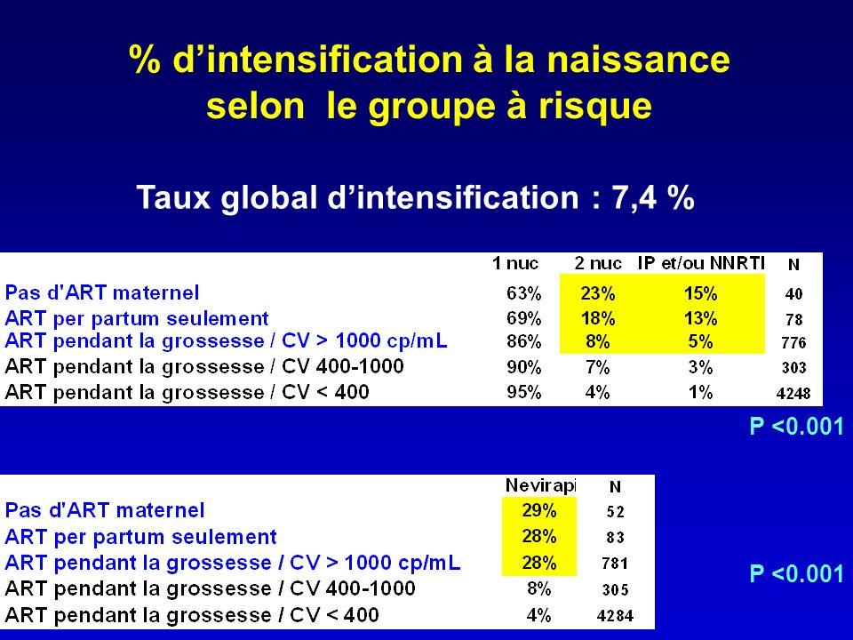 % dintensification à la naissance selon le groupe à risque Taux global dintensification : 7,4 % P <0.001