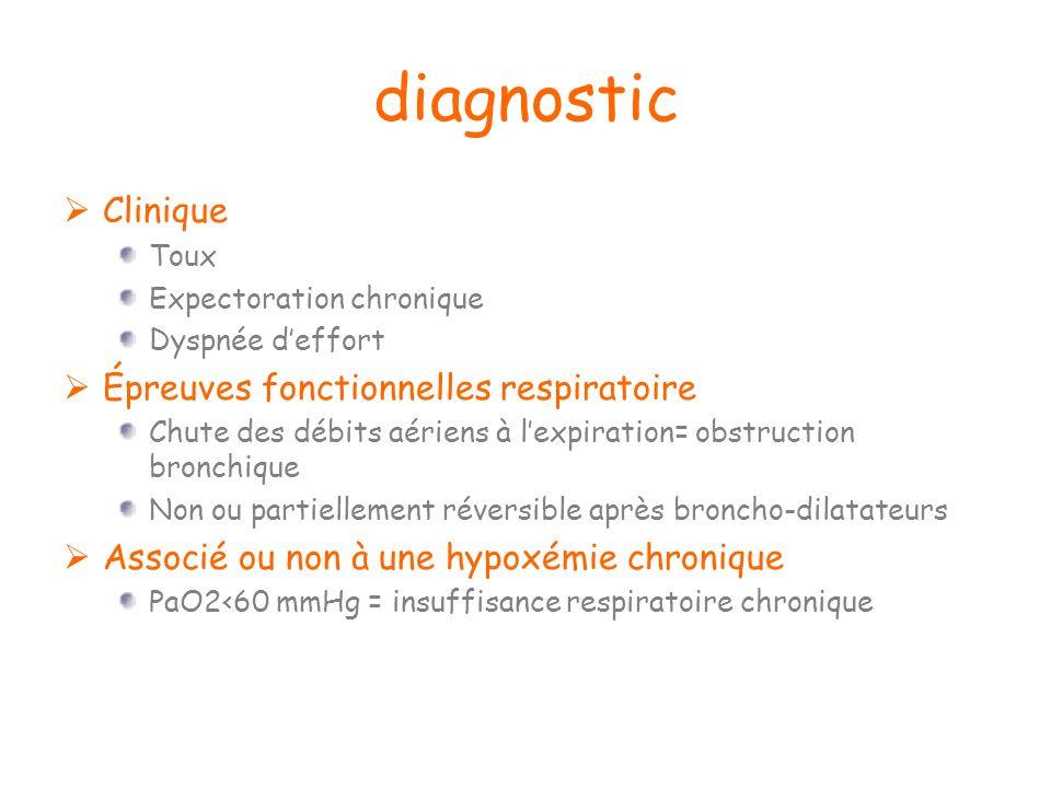 diagnostic Clinique Toux Expectoration chronique Dyspnée deffort Épreuves fonctionnelles respiratoire Chute des débits aériens à lexpiration= obstruct