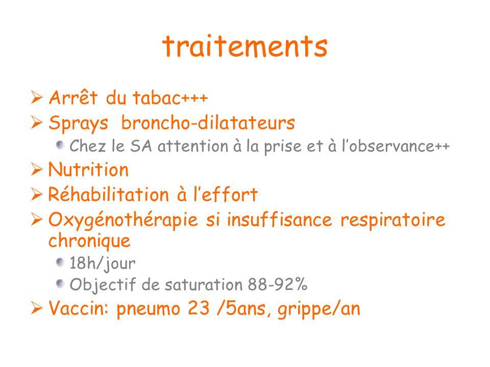 traitements Arrêt du tabac+++ Sprays broncho-dilatateurs Chez le SA attention à la prise et à lobservance++ Nutrition Réhabilitation à leffort Oxygéno