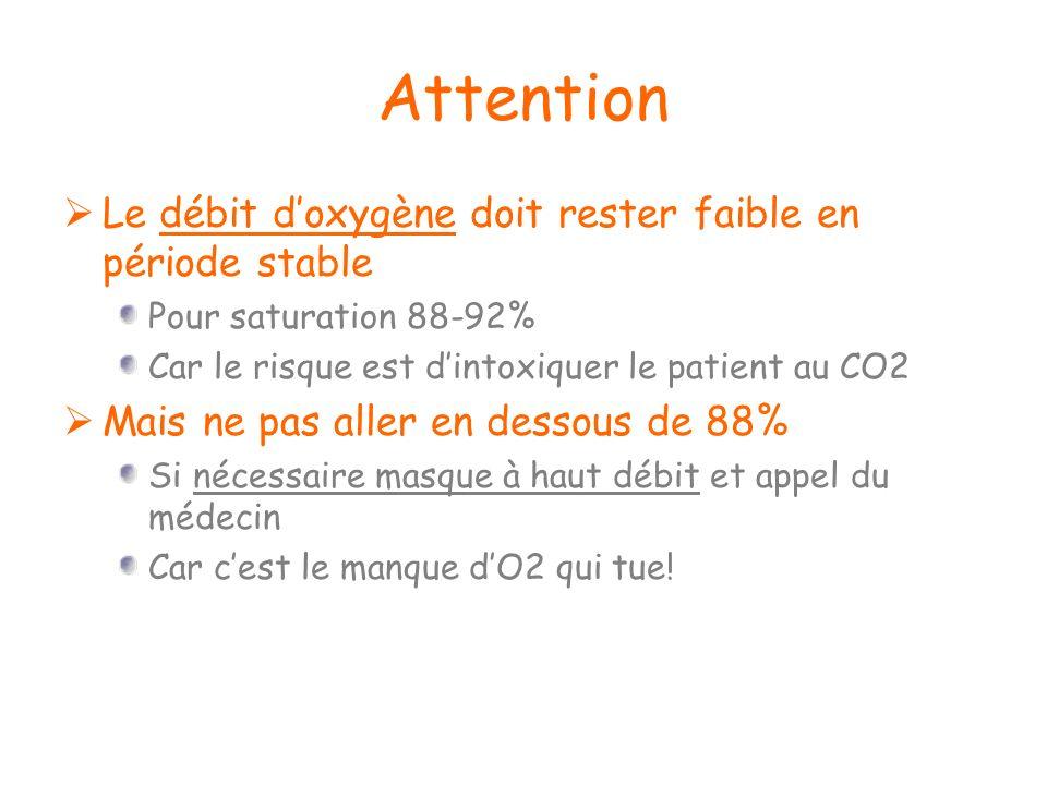 Attention Le débit doxygène doit rester faible en période stable Pour saturation 88-92% Car le risque est dintoxiquer le patient au CO2 Mais ne pas al