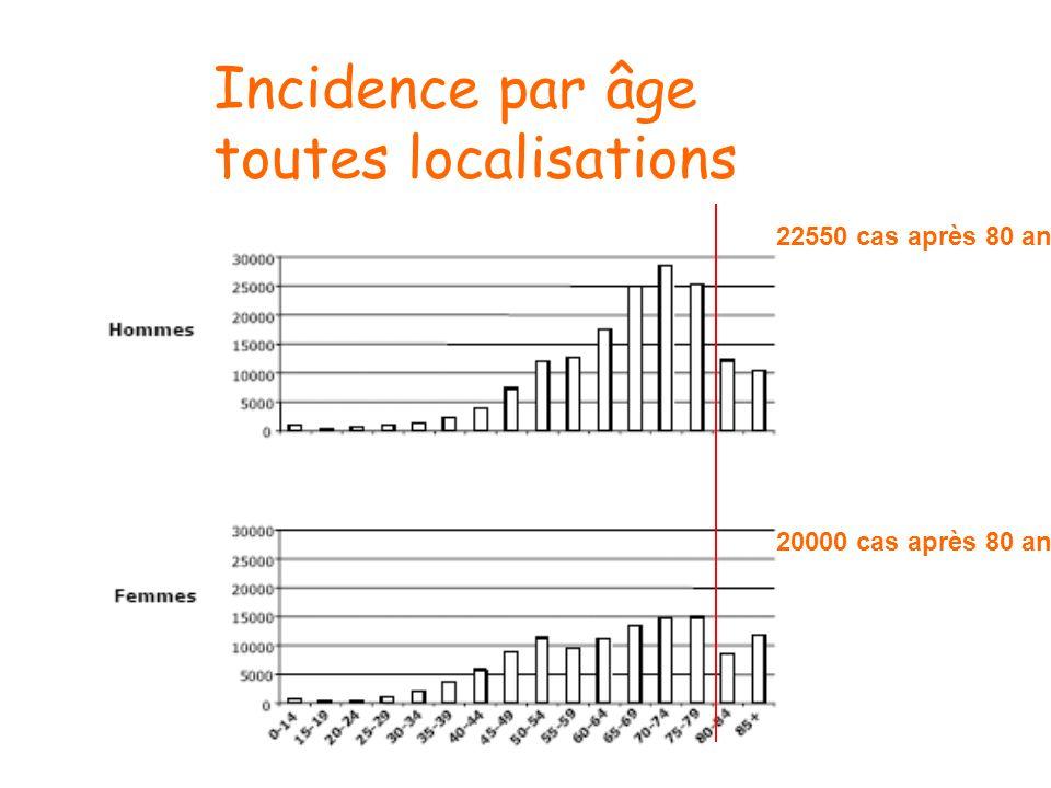 Incidence par âge toutes localisations 22550 cas après 80 ans 20000 cas après 80 ans
