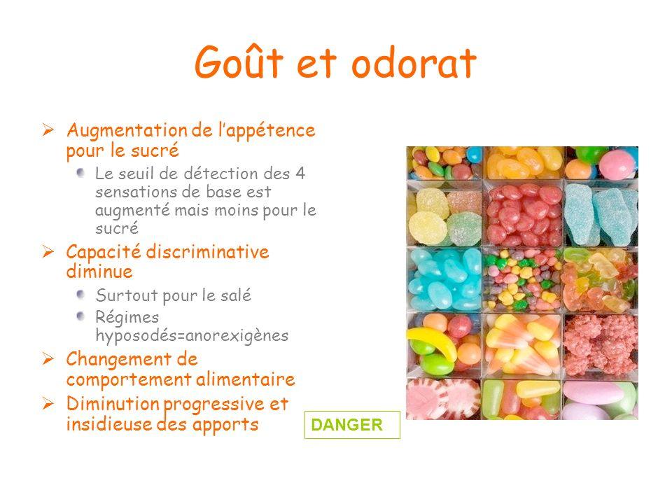 Goût et odorat Augmentation de lappétence pour le sucré Le seuil de détection des 4 sensations de base est augmenté mais moins pour le sucré Capacité