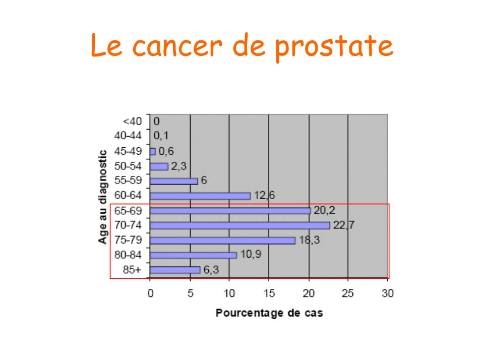 Le cancer de prostate
