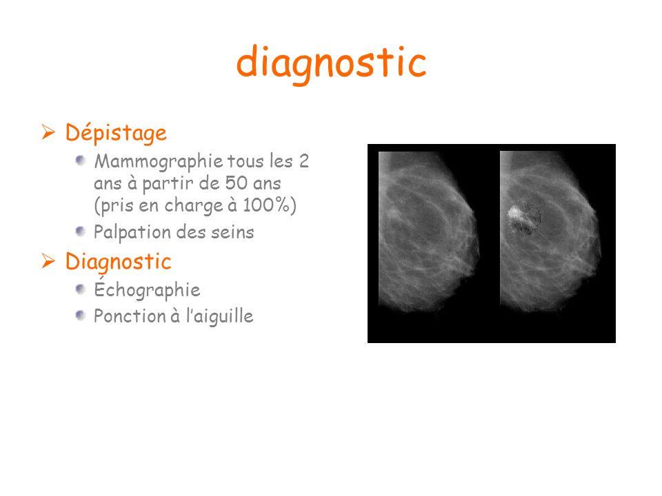 diagnostic Dépistage Mammographie tous les 2 ans à partir de 50 ans (pris en charge à 100%) Palpation des seins Diagnostic Échographie Ponction à laig