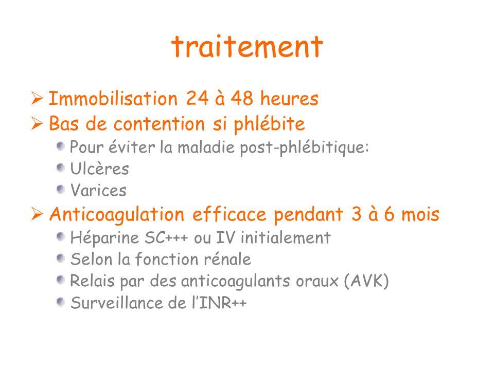 traitement Immobilisation 24 à 48 heures Bas de contention si phlébite Pour éviter la maladie post-phlébitique: Ulcères Varices Anticoagulation effica