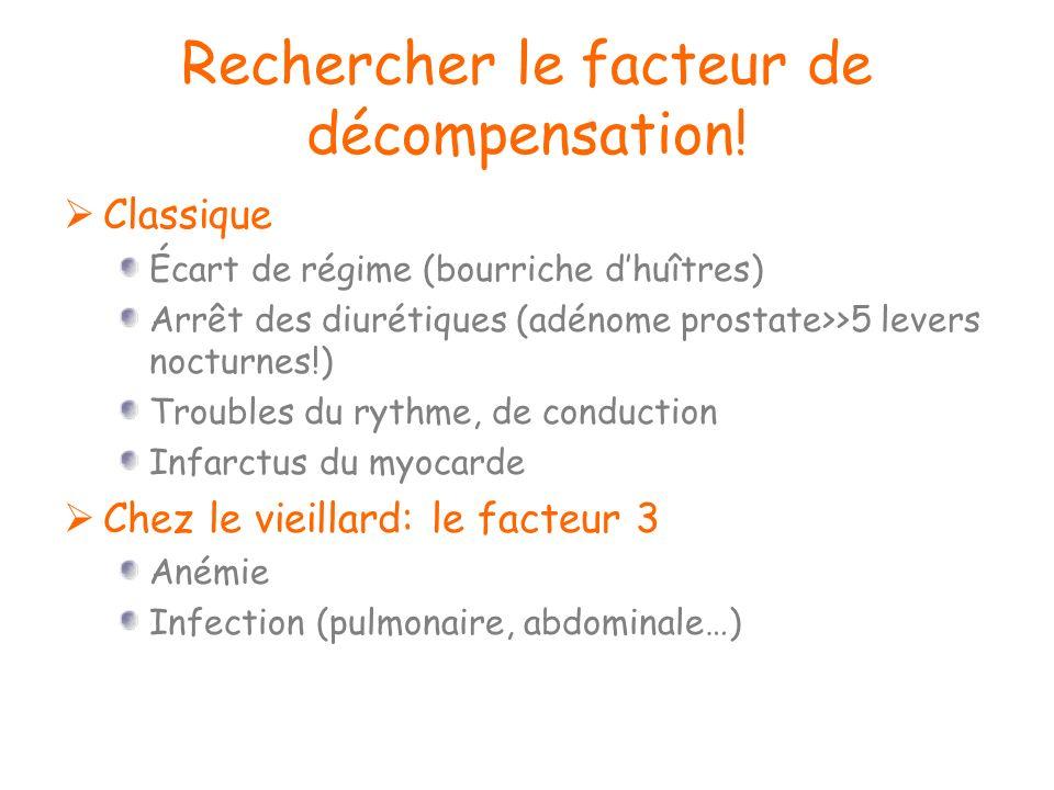 Rechercher le facteur de décompensation! Classique Écart de régime (bourriche dhuîtres) Arrêt des diurétiques (adénome prostate>>5 levers nocturnes!)