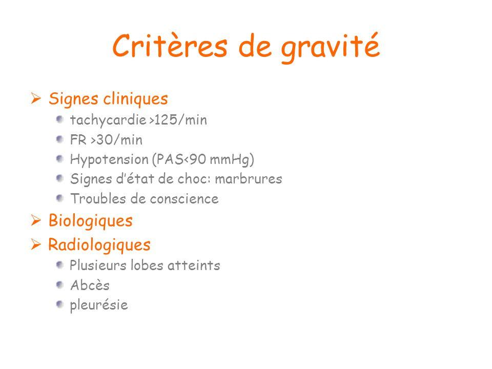 Critères de gravité Signes cliniques tachycardie >125/min FR >30/min Hypotension (PAS<90 mmHg) Signes détat de choc: marbrures Troubles de conscience