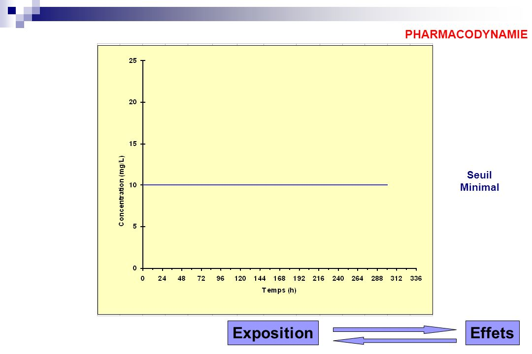 Seuil Minimal PHARMACODYNAMIE ExpositionEffets