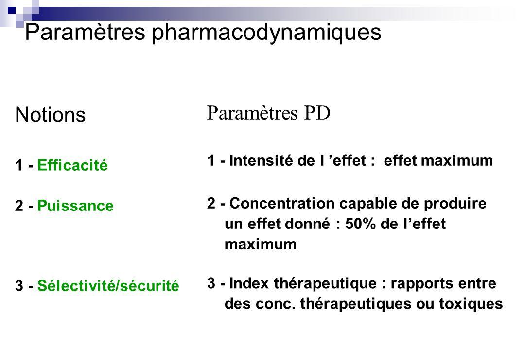 Notions 1 - Efficacité 1 - Intensité de l effet : effet maximum Paramètres PD Paramètres pharmacodynamiques 2 - Puissance 3 - Sélectivité/sécurité 2 -