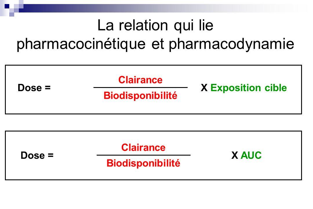 La relation qui lie pharmacocinétique et pharmacodynamie Clairance Biodisponibilité Dose =X Exposition cible Clairance Biodisponibilité Dose =X AUC