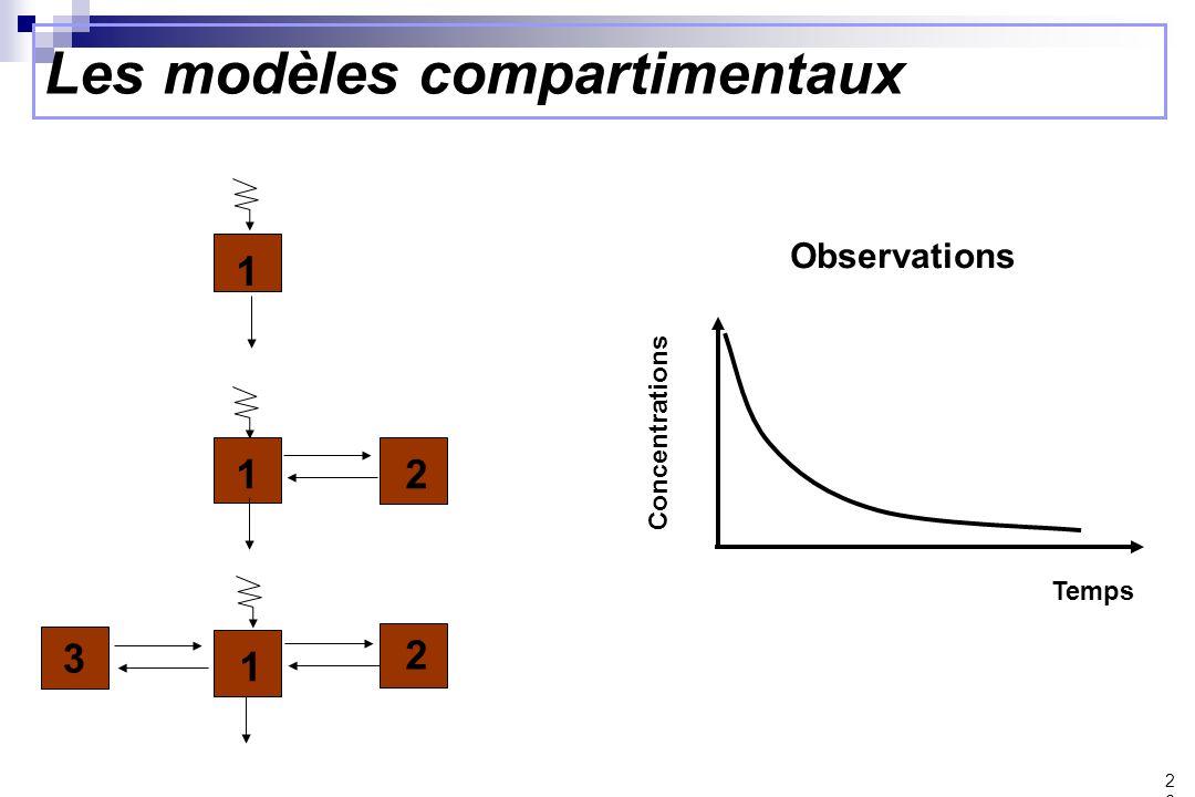 Les modèles compartimentaux 26 1 3 1 2 12 Observations Temps Concentrations