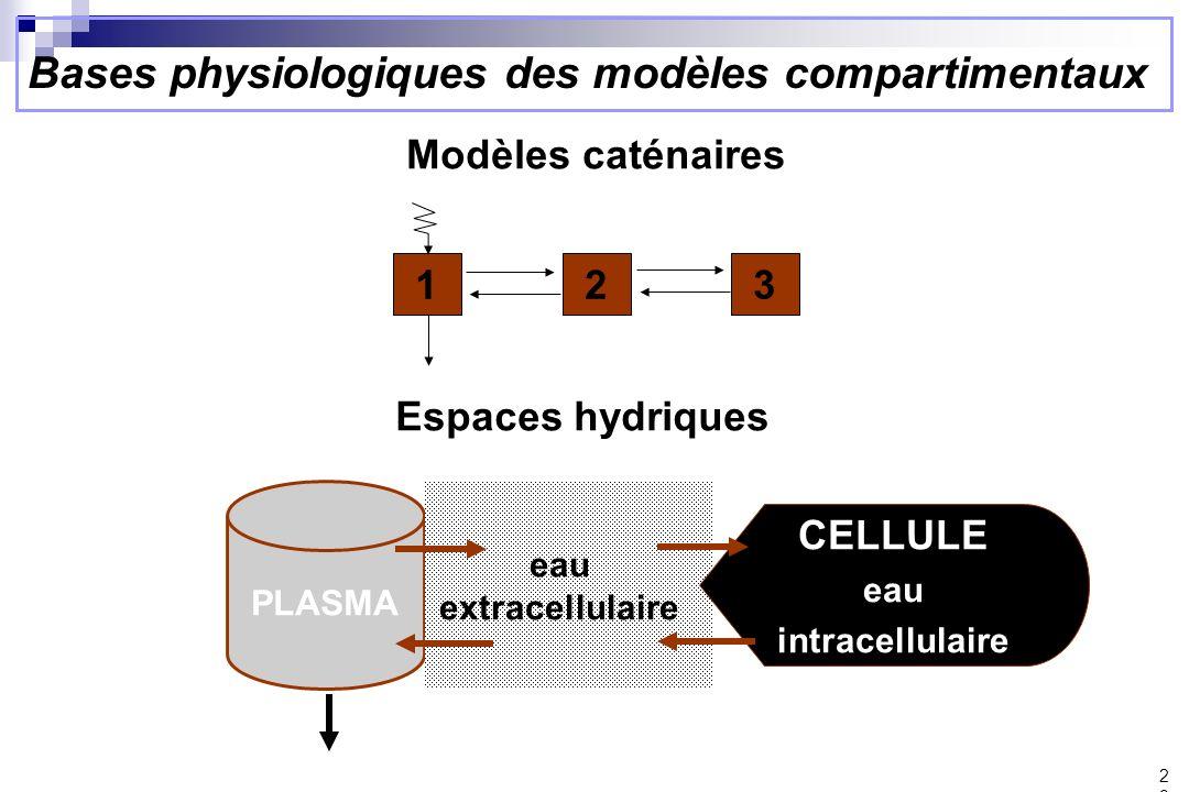 Modèles caténaires 123 PLASMA eau extracellulaire CELLULE eau intracellulaire Espaces hydriques Bases physiologiques des modèles compartimentaux 29