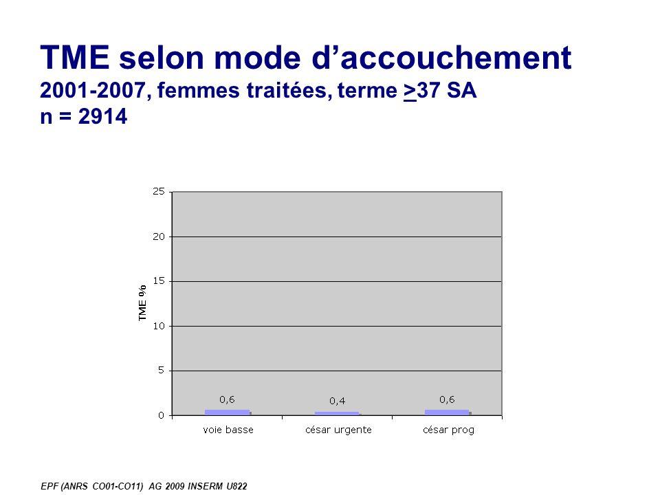 EPF (ANRS CO01-CO11) AG 2009 INSERM U822 TME selon mode daccouchement 2001-2007, femmes traitées, terme >37 SA n = 2914