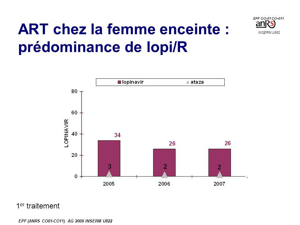 EPF (ANRS CO01-CO11) AG 2009 INSERM U822 ART chez la femme enceinte : prédominance de lopi/R INSERM U882 EPF CO-01 CO-011 1 er traitement