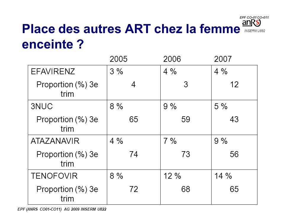 EPF (ANRS CO01-CO11) AG 2009 INSERM U822 Place des autres ART chez la femme enceinte .