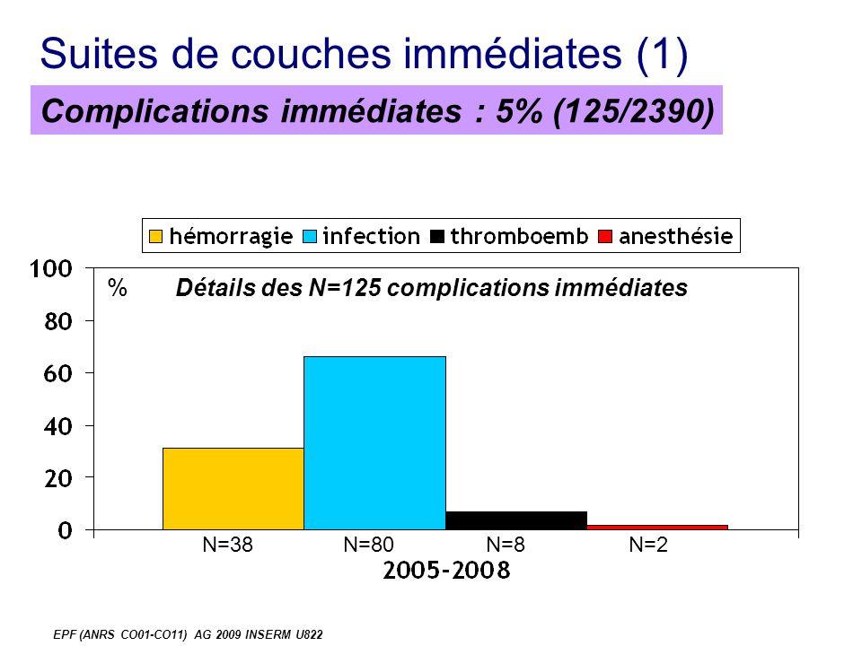EPF (ANRS CO01-CO11) AG 2009 INSERM U822 Suites de couches immédiates (1) % Complications immédiates : 5% (125/2390) Détails des N=125 complications immédiates N=38N=80N=8N=2