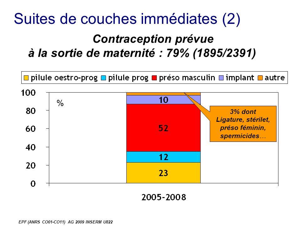 EPF (ANRS CO01-CO11) AG 2009 INSERM U822 Suites de couches immédiates (2) % Contraception prévue à la sortie de maternité : 79% (1895/2391) 3% dont Ligature, stérilet, préso féminin, spermicides…