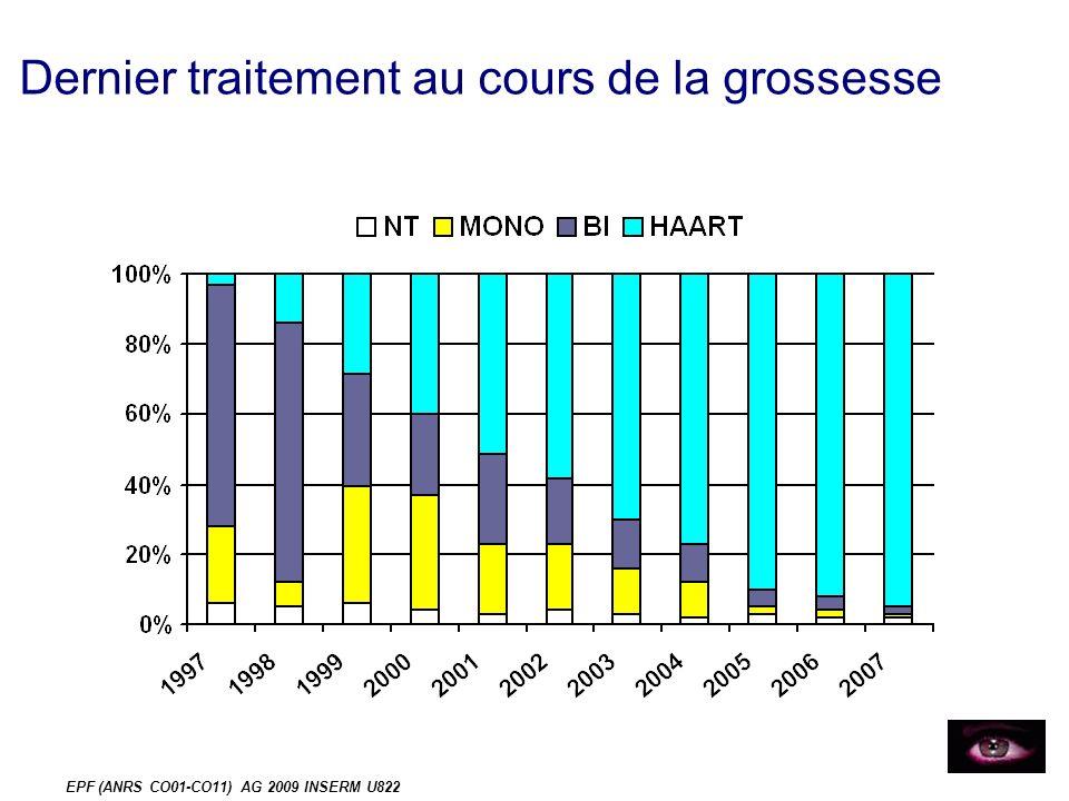 EPF (ANRS CO01-CO11) AG 2009 INSERM U822 Manoeuvres au cours de la grossesse % Toute manœuvre : 6% (149/2351) (N=97) (N=33)