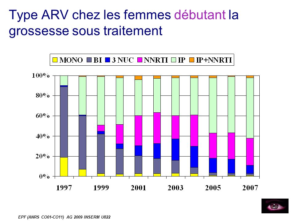 EPF (ANRS CO01-CO11) AG 2009 INSERM U822 Suites de couches immédiates (3) Traitement ARV prévu à la sortie de maternité : 68% (1633/2392) ne sais pas=1%