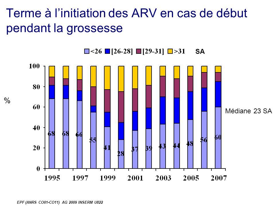 EPF (ANRS CO01-CO11) AG 2009 INSERM U822 Nombre de séquences thérapeutiques pdt la grossesse, n=857
