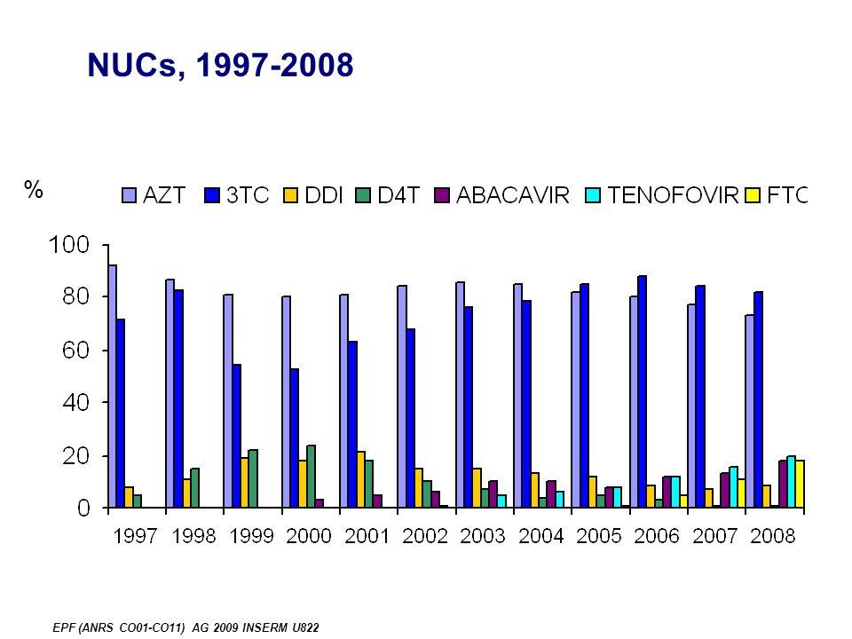 EPF (ANRS CO01-CO11) AG 2009 INSERM U822 NUCs, 1997-2008 %