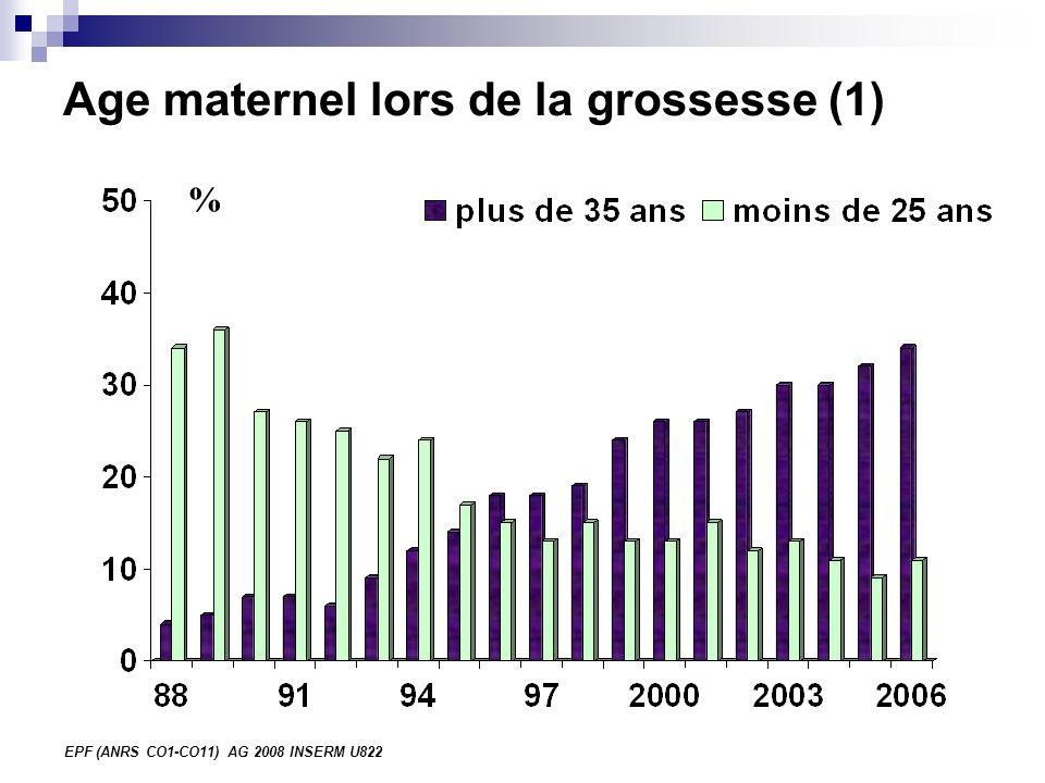 EPF (ANRS CO1-CO11) AG 2008 INSERM U822 Age maternel lors de la grossesse (1) %