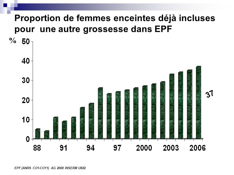 EPF (ANRS CO1-CO11) AG 2008 INSERM U822 Proportion de femmes enceintes déjà incluses pour une autre grossesse dans EPF % 37