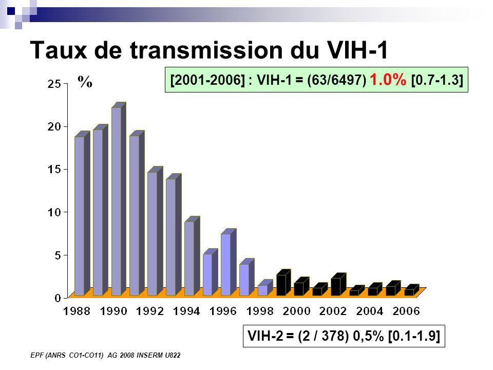 EPF (ANRS CO1-CO11) AG 2008 INSERM U822 VIH-2 = (2 / 378) 0,5% [0.1-1.9] Taux de transmission du VIH-1 [2001-2006] : VIH-1 = (63/6497) 1.0% [0.7-1.3] %
