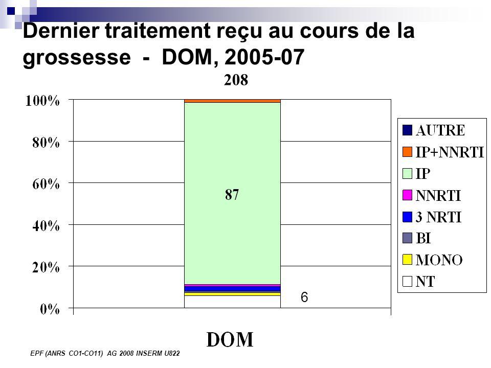 EPF (ANRS CO1-CO11) AG 2008 INSERM U822 Dernier traitement reçu au cours de la grossesse - DOM, 2005-07 208 6