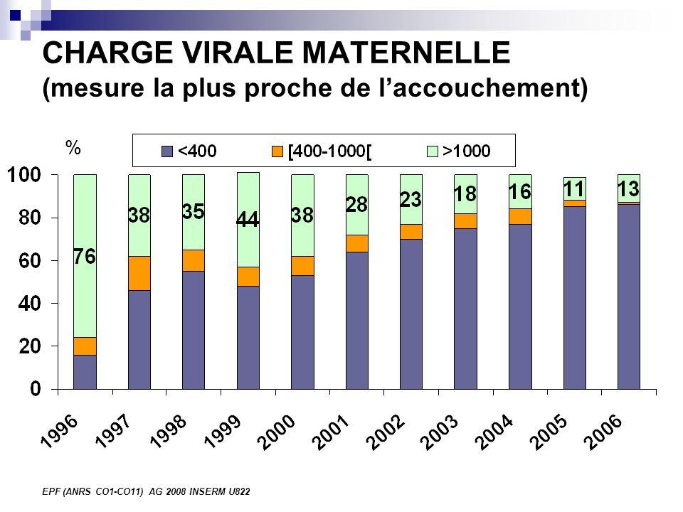 EPF (ANRS CO1-CO11) AG 2008 INSERM U822 CHARGE VIRALE MATERNELLE (mesure la plus proche de laccouchement) %