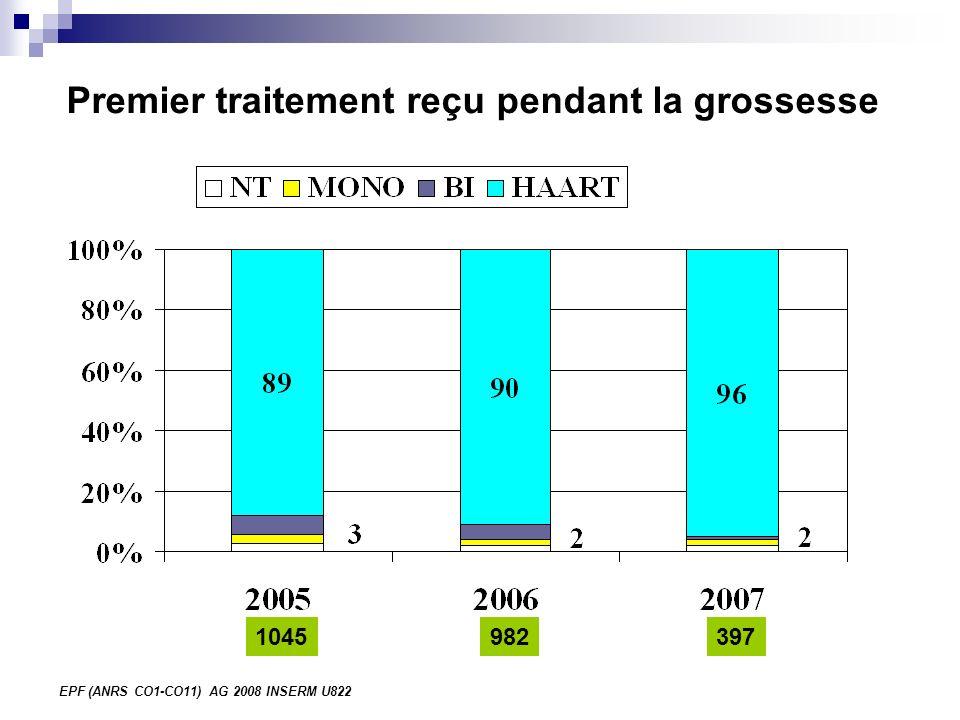 EPF (ANRS CO1-CO11) AG 2008 INSERM U822 Premier traitement reçu pendant la grossesse 1045982397