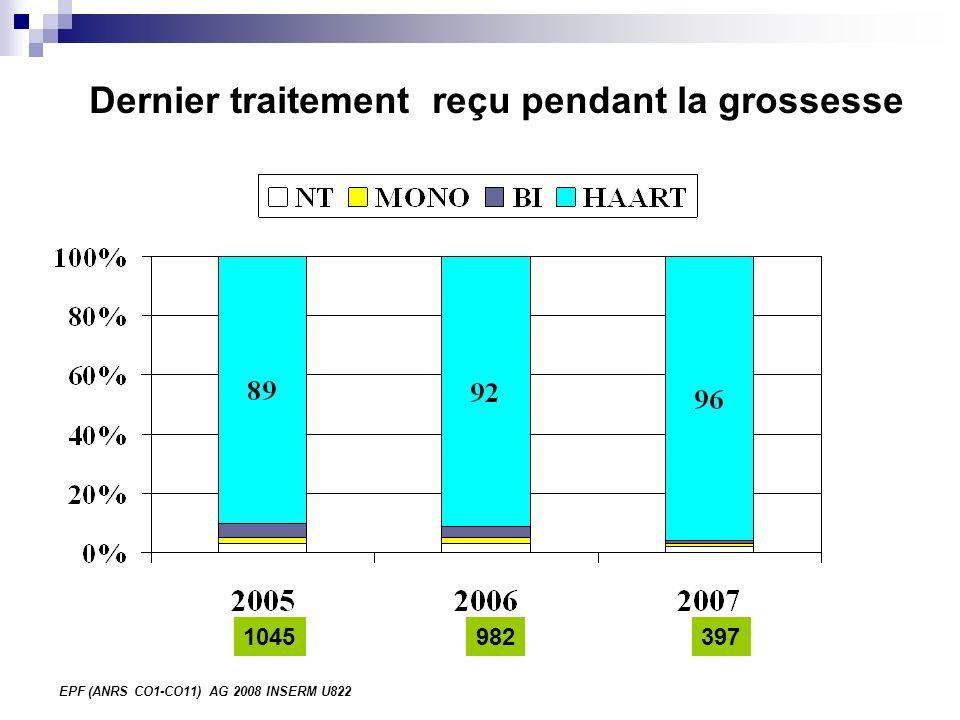 EPF (ANRS CO1-CO11) AG 2008 INSERM U822 Dernier traitement reçu pendant la grossesse 1045982397