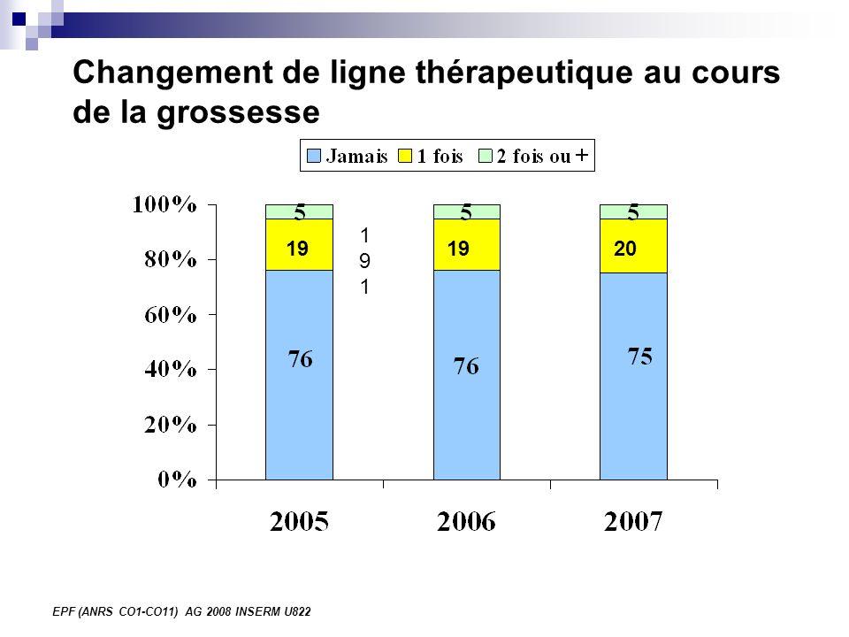 EPF (ANRS CO1-CO11) AG 2008 INSERM U822 Changement de ligne thérapeutique au cours de la grossesse 191191 19 20
