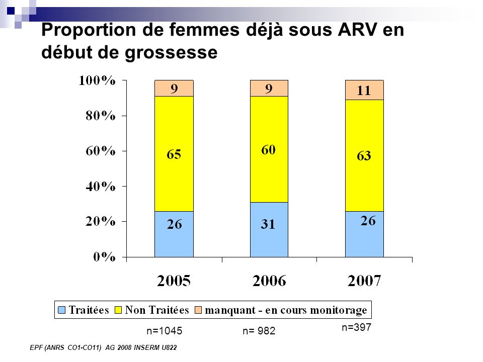 EPF (ANRS CO1-CO11) AG 2008 INSERM U822 Proportion de femmes déjà sous ARV en début de grossesse n=1045n= 982 n=397