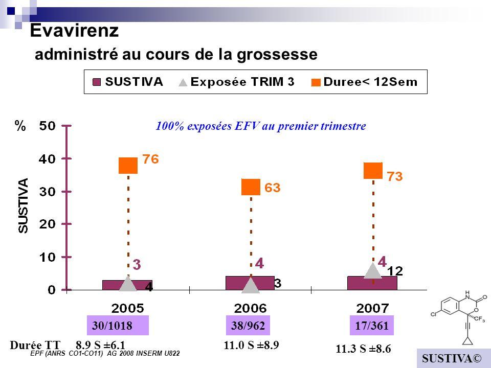 EPF (ANRS CO1-CO11) AG 2008 INSERM U822 Evavirenz administré au cours de la grossesse % 30/101817/36138/962 8.9 S ±6.111.0 S ±8.9 11.3 S ±8.6 Durée TT SUSTIVA© 100% exposées EFV au premier trimestre