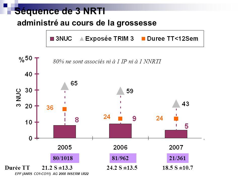 EPF (ANRS CO1-CO11) AG 2008 INSERM U822 Séquence de 3 NRTI administré au cours de la grossesse % 80/101821/36181/962 21.2 S ±13.3 24.2 S ±13.5 18.5 S ±10.7Durée TT 80% ne sont associés ni à 1 IP ni à 1 NNRTI